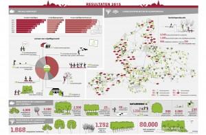 infographic Jaarbericht 2015